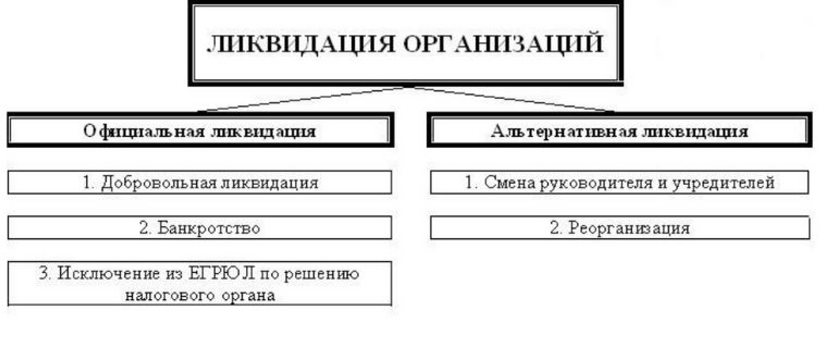 Виды ликвидации ООО