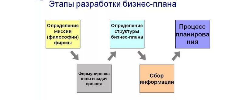 Составление БП