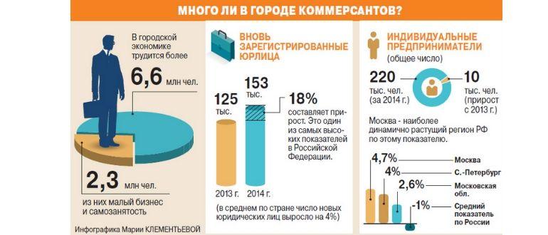 Инфографика статистика