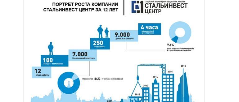Инфографика компании