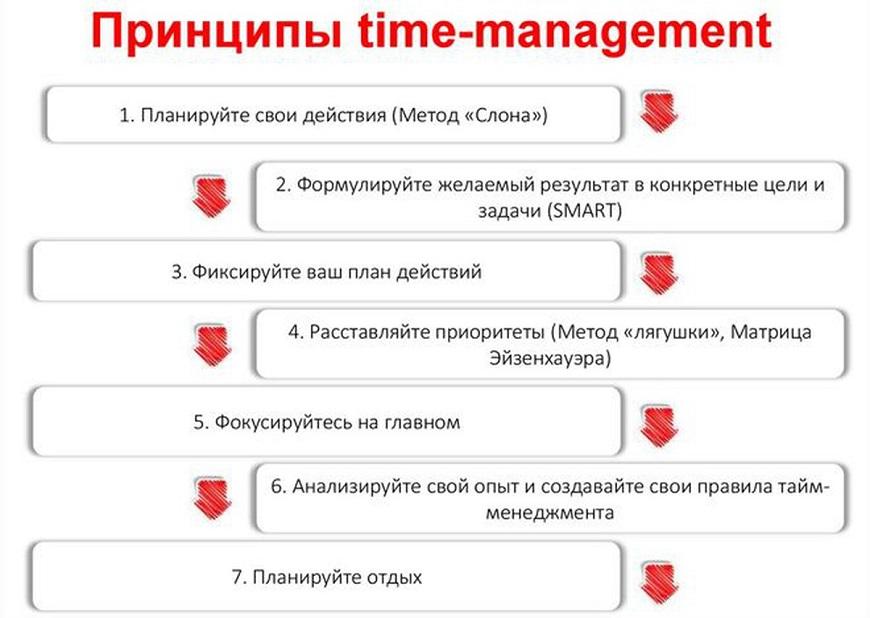 Принципы Тайм менеджмент список